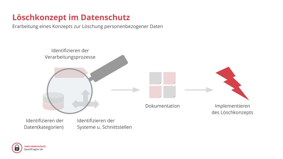 Erarbeitung eines Konzepts zur Löschung personenbezogener Daten